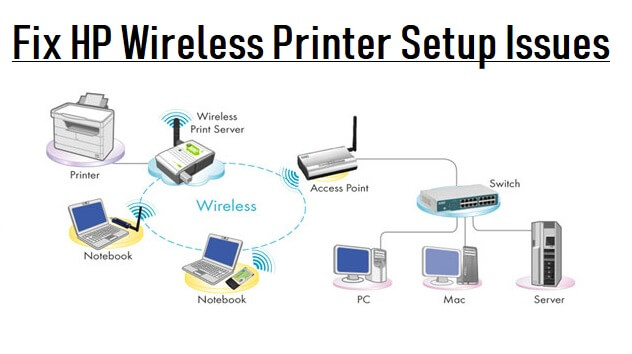 How to Fix HP Wireless Printer Problems-hp printer wireless Connection not working